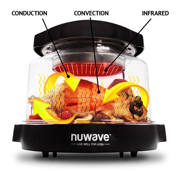 como Nuwave Oven funciona